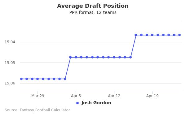 Josh Gordon Average Draft Position PPR