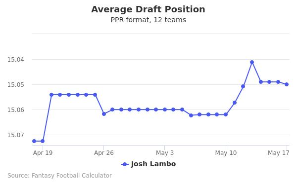 Josh Lambo Average Draft Position PPR
