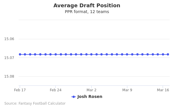 Josh Rosen Average Draft Position PPR