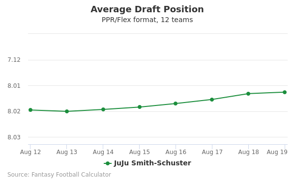 JuJu Smith-Schuster Average Draft Position PPR
