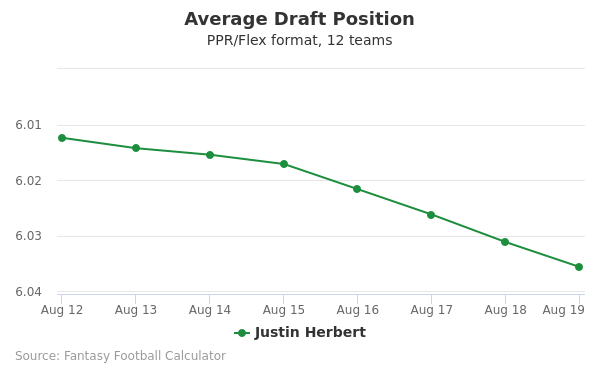 Justin Herbert Average Draft Position PPR