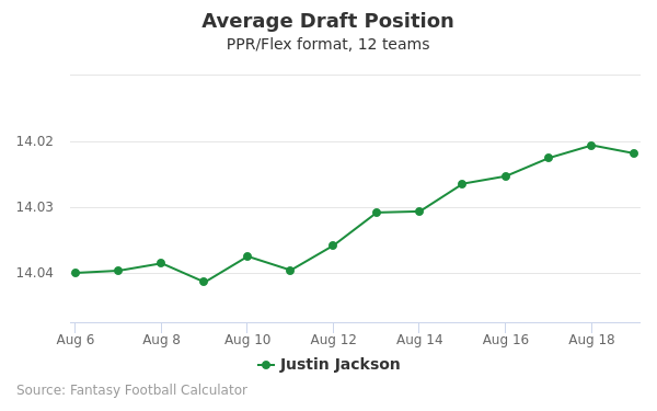 Justin Jackson Average Draft Position PPR