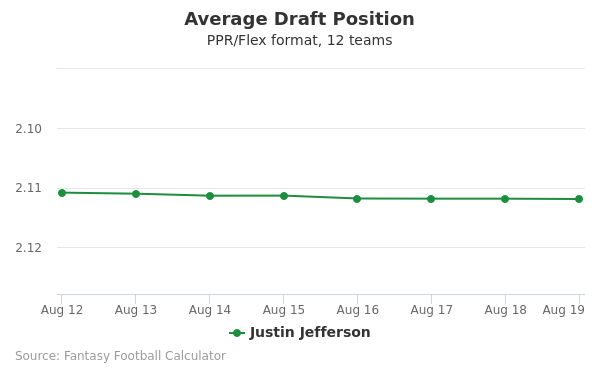 Justin Jefferson Average Draft Position PPR