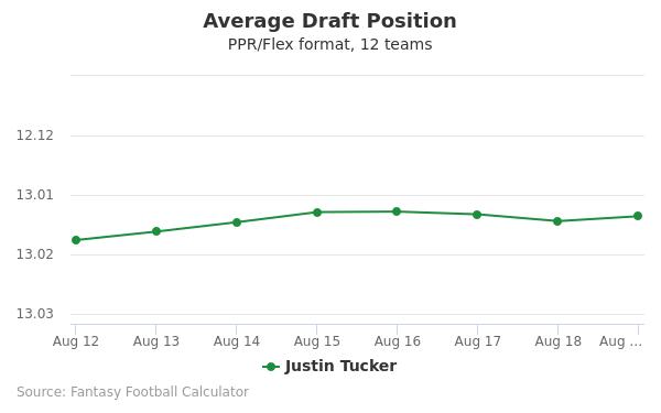 Justin Tucker Average Draft Position PPR