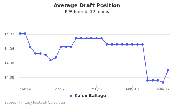 Kalen Ballage Average Draft Position PPR