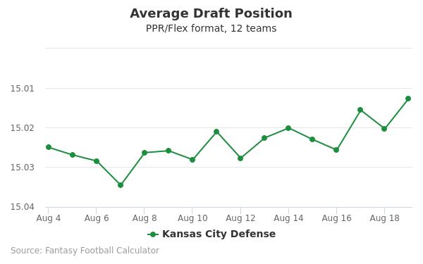 Kansas City Defense Average Draft Position PPR