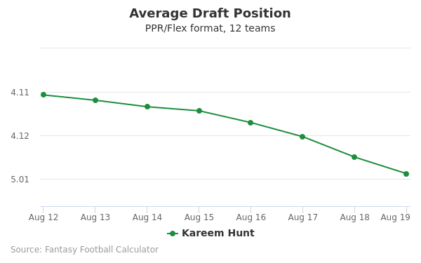 Kareem Hunt Average Draft Position PPR