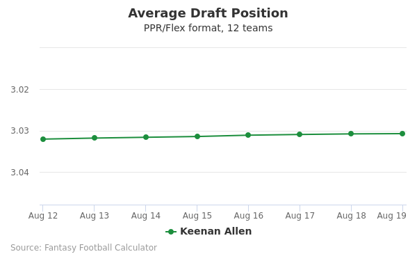 Keenan Allen Average Draft Position PPR