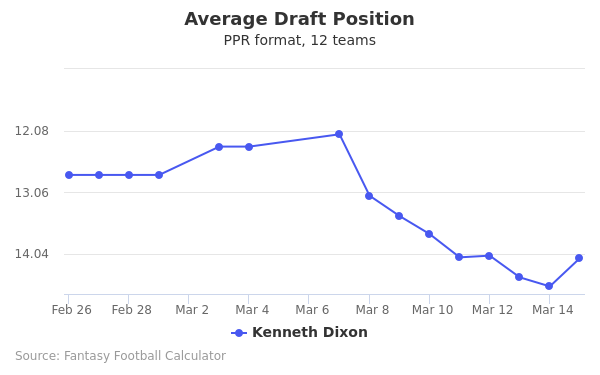 Kenneth Dixon Average Draft Position