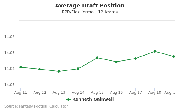 Kenneth Gainwell Average Draft Position PPR