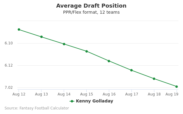 Kenny Golladay Average Draft Position PPR