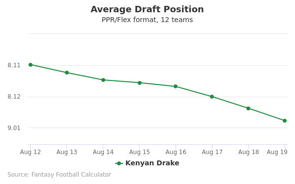 Kenyan Drake Average Draft Position PPR