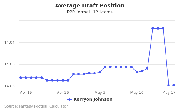 Kerryon Johnson Average Draft Position PPR