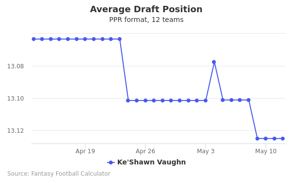 Ke'Shawn Vaughn Average Draft Position PPR