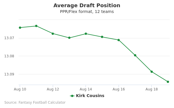 Kirk Cousins Average Draft Position PPR