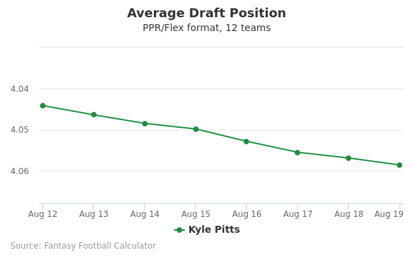 Kyle Pitts Average Draft Position PPR
