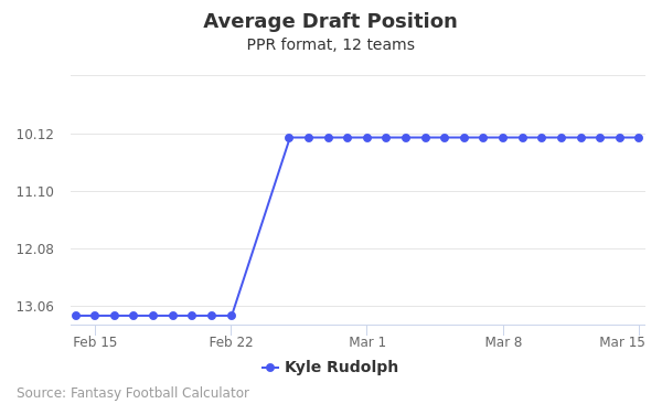 Kyle Rudolph Average Draft Position PPR