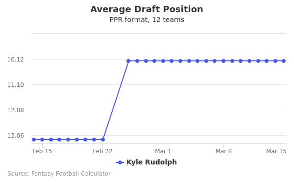 Kyle Rudolph Average Draft Position PPR