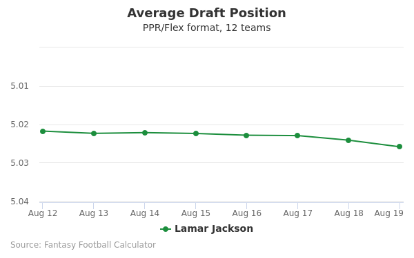 Lamar Jackson Average Draft Position PPR