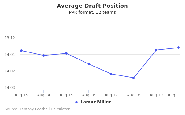 Lamar Miller Average Draft Position PPR