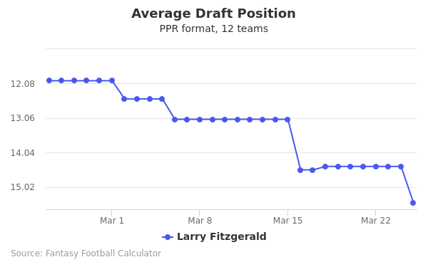 Larry Fitzgerald Average Draft Position PPR