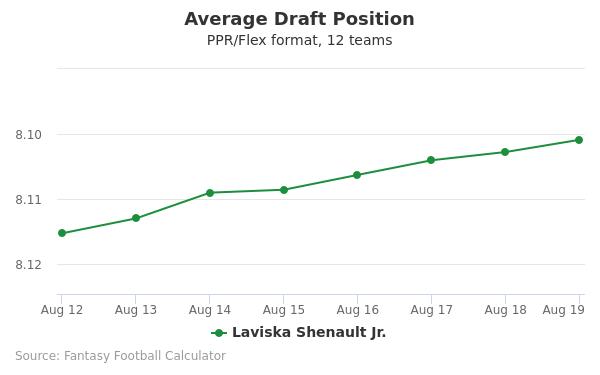 Laviska Shenault Jr. Average Draft Position PPR