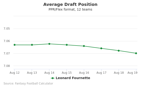 Leonard Fournette Average Draft Position PPR