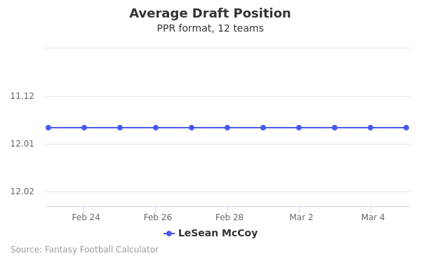 LeSean McCoy Average Draft Position PPR