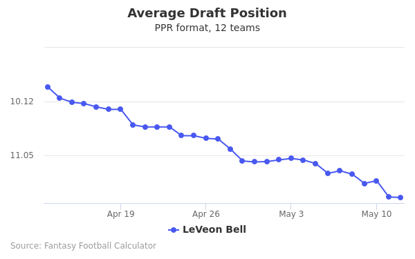 Le'Veon Bell Average Draft Position