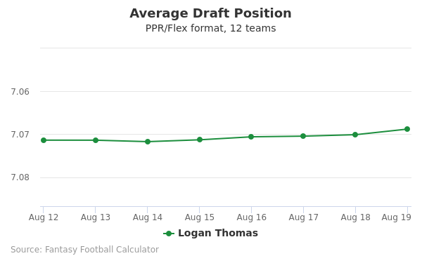 Logan Thomas Average Draft Position PPR