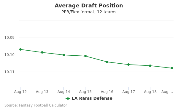 LA Rams Defense Average Draft Position PPR