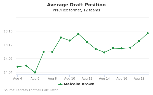Malcolm Brown Average Draft Position PPR