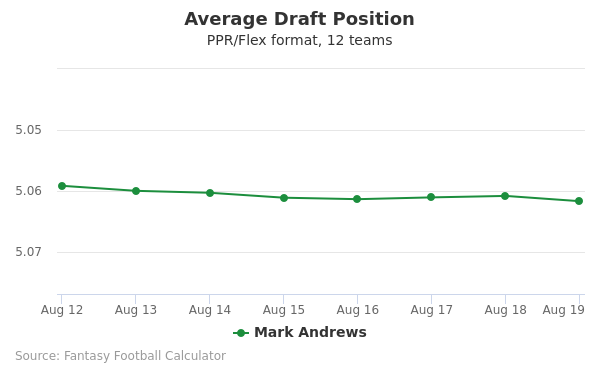 Mark Andrews Average Draft Position PPR