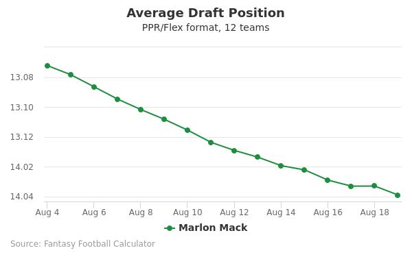 Marlon Mack Average Draft Position PPR
