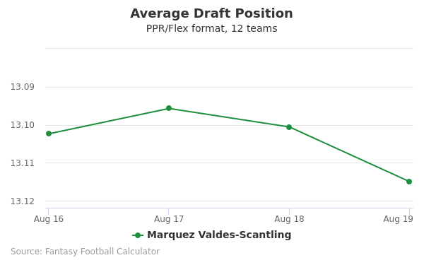 Marquez Valdes-Scantling Average Draft Position PPR