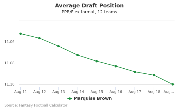 Marquise Brown Average Draft Position