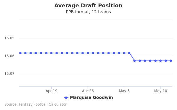 Marquise Goodwin Average Draft Position PPR