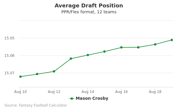 Mason Crosby Average Draft Position PPR