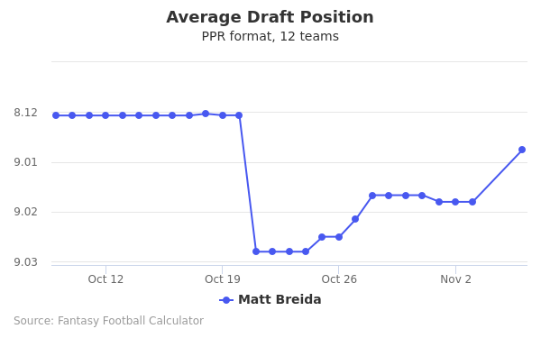 Matt Breida Average Draft Position PPR