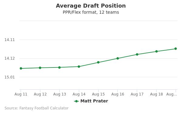 Matt Prater Average Draft Position PPR