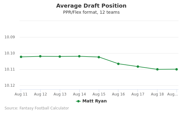 Matt Ryan Average Draft Position PPR
