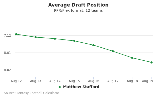 Matthew Stafford Average Draft Position PPR