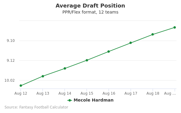 Mecole Hardman Average Draft Position