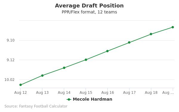 Mecole Hardman Average Draft Position PPR