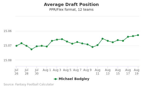 Michael Badgley Average Draft Position PPR