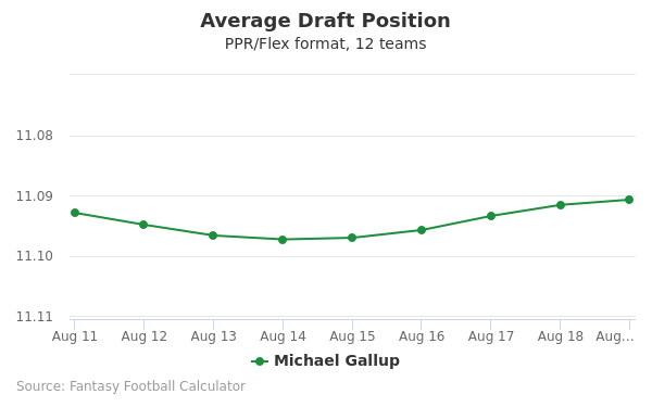 Michael Gallup Average Draft Position PPR