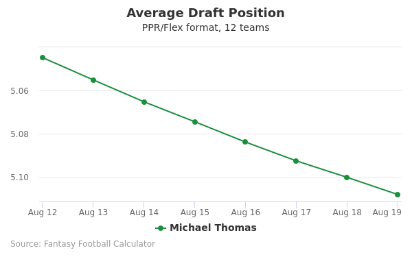 Michael Thomas Average Draft Position