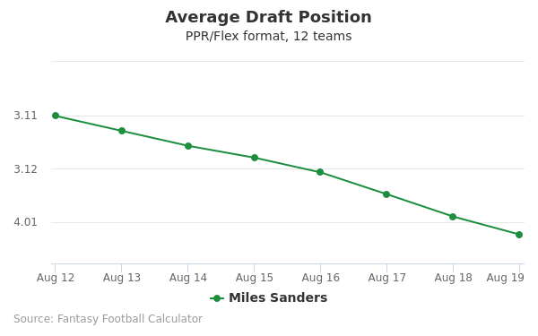 Miles Sanders Average Draft Position PPR