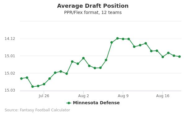 Minnesota Defense Average Draft Position PPR