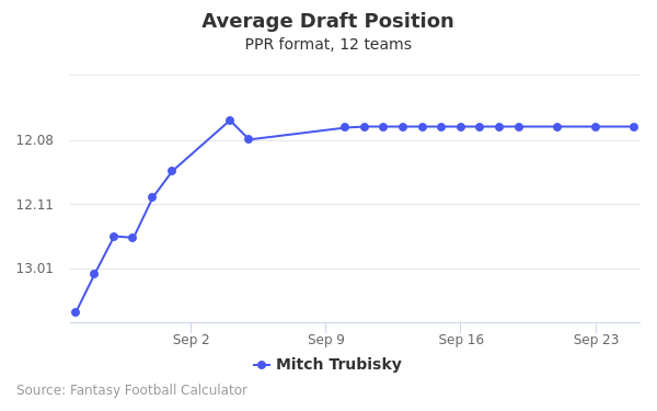 Mitch Trubisky Average Draft Position PPR